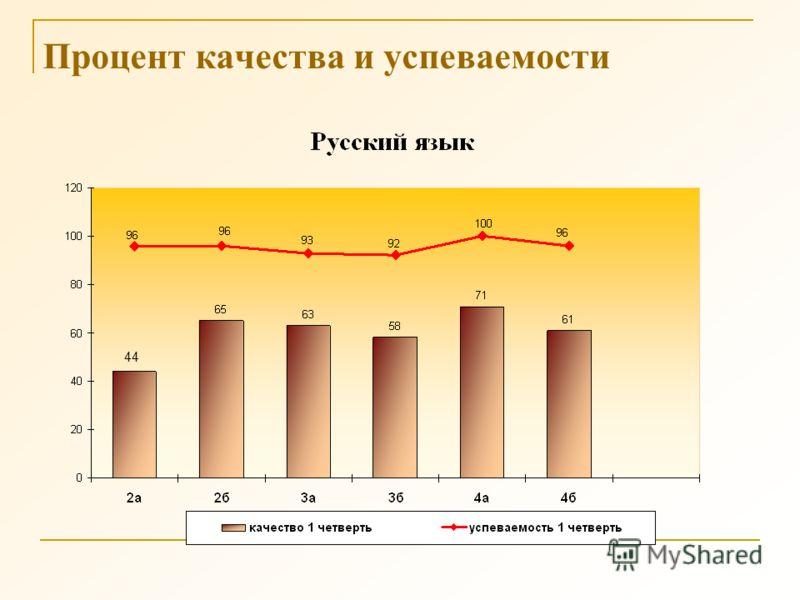 Процент качества и успеваемости 44