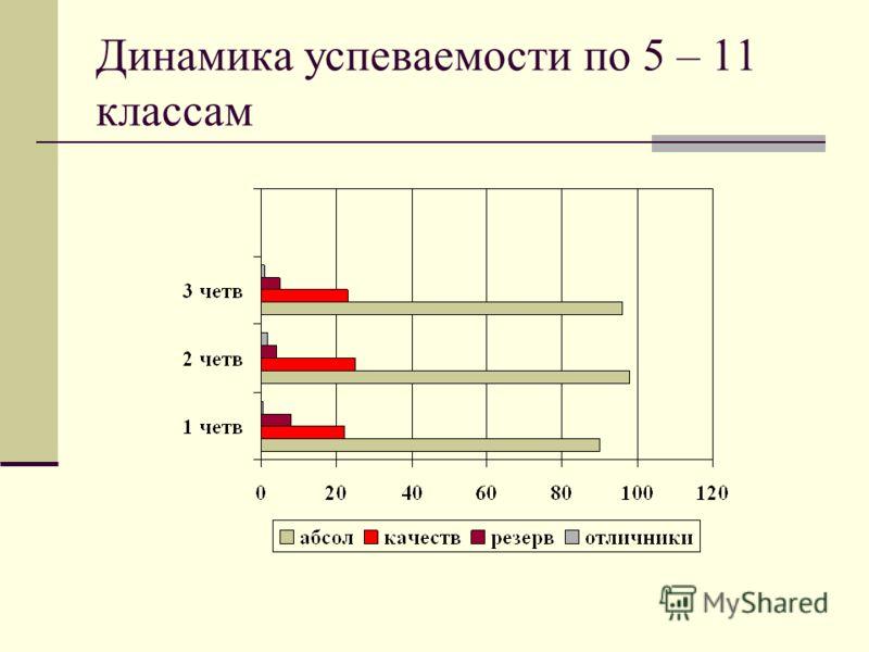 Динамика успеваемости по 5 – 11 классам