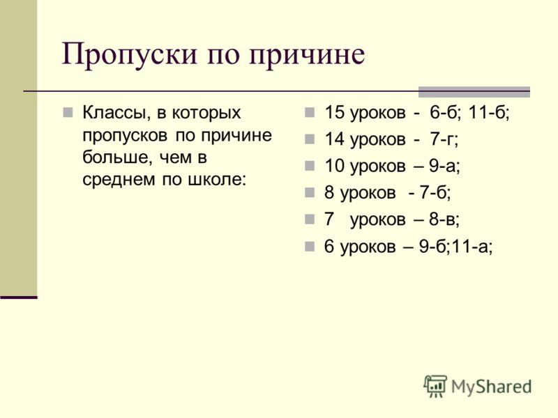 Пропуски по причине Классы, в которых пропусков по причине больше, чем в среднем по школе: 15 уроков - 6-б; 11-б; 14 уроков - 7-г; 10 уроков – 9-а; 8 уроков - 7-б; 7 уроков – 8-в; 6 уроков – 9-б;11-а;