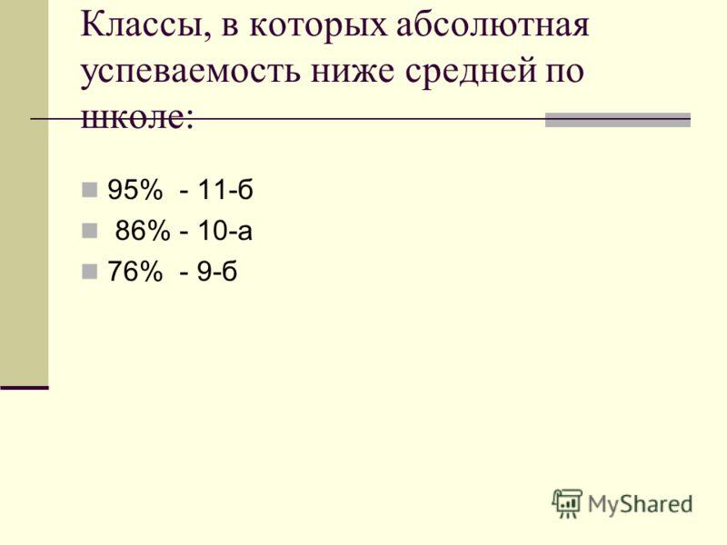 Классы, в которых абсолютная успеваемость ниже средней по школе: 95% - 11-б 86% - 10-а 76% - 9-б