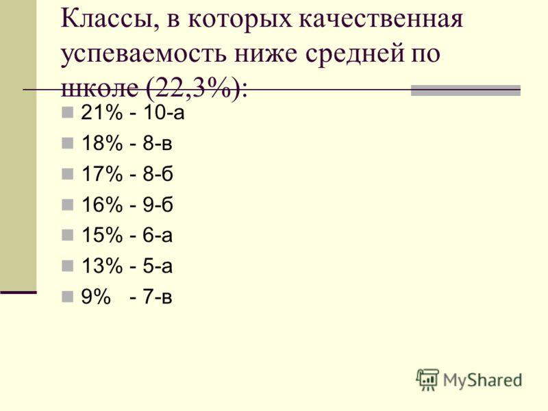 Классы, в которых качественная успеваемость ниже средней по школе (22,3%): 21% - 10-а 18% - 8-в 17% - 8-б 16% - 9-б 15% - 6-а 13% - 5-а 9% - 7-в