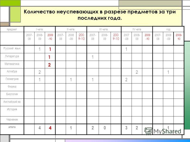 Количество неуспевающих в разрезе предметов за три последних года. предметI четв.II четв.III четв.IV четвгод 2007- 08 2008- 09 2009 -10 2007- 08 2008 -09 200 9-10 2007- 08 2008- 09 200 9-10 2007 -08 2008- 09 2009 -10 2007- 08 2008 -09 2009- 10 Русски