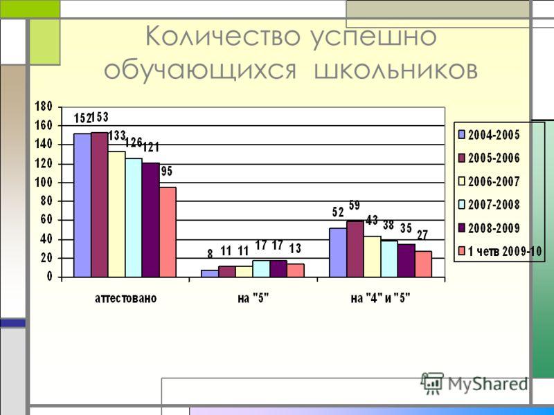Количество успешно обучающихся школьников