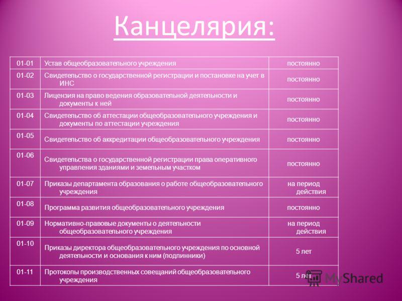 Канцелярия: 01-01 Устав общеобразовательного учрежденияпостоянно 01-02 Свидетельство о государственной регистрации и постановке на учет в ИНС постоянно 01-03 Лицензия на право ведения образовательной деятельности и документы к ней постоянно 01-04 Сви
