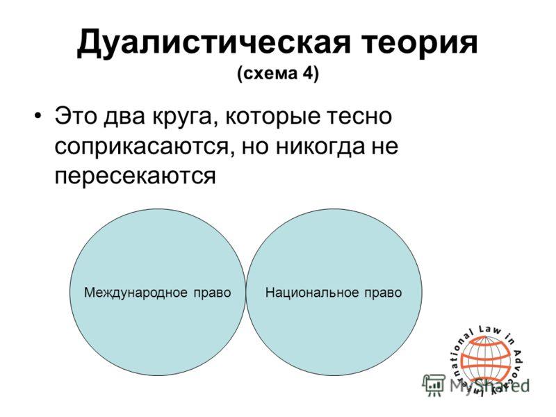 Дуалистическая теория (схема 4) Это два круга, которые тесно соприкасаются, но никогда не пересекаются Международное правоНациональное право