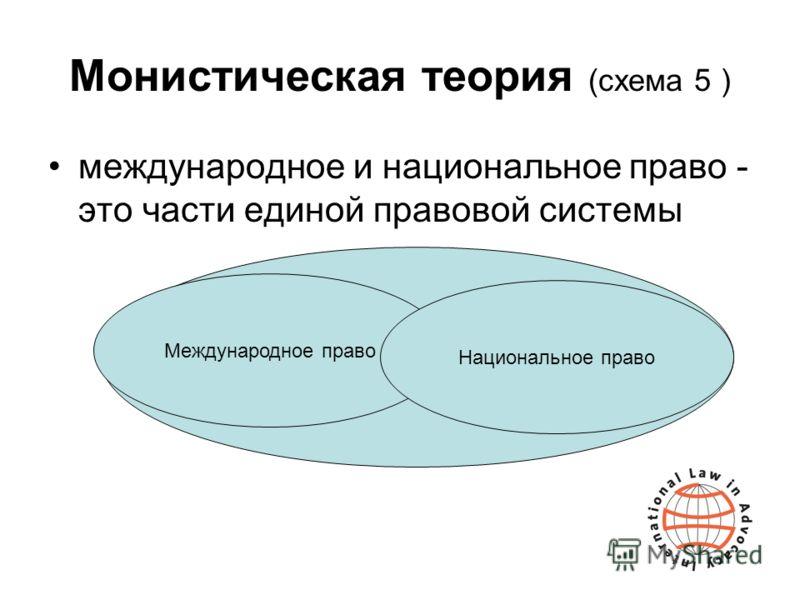 Монистическая теория (схема 5 ) международное и национальное право - это части единой правовой системы Международное право Национальное право