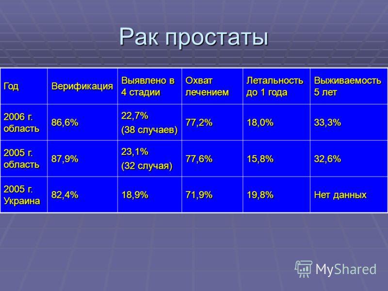 Рак простаты ГодВерификация Выявлено в 4 стадии Охват лечением Летальность до 1 года Выживаемость 5 лет 2006 г. область 86,6%22,7% (38 случаев) 77,2%18,0%33,3% 2005 г. область 87,9%23,1% (32 случая) 77,6%15,8%32,6% 2005 г. Украина 82,4%18,9%71,9%19,8