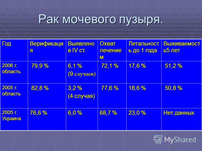 Рак мочевого пузыря. Год Верификаци я Выявлено в IV ст. Охват лечение м Летальност ь до 1 года Выживаемост ь5 лет 2006 г. область 79,9 % 79,9 % 6,1 % (9 случаев) 72,1 % 72,1 % 17,6 % 51,2 % 51,2 % 2005 г. область 82,8 % 82,8 % 3,2 % (4 случая) 77,6 %