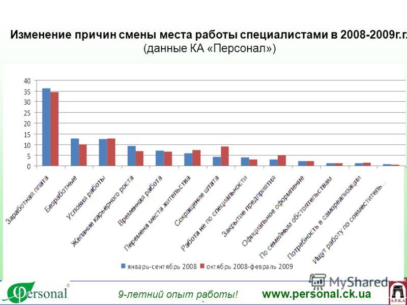 9-летний опыт работы! www.personal.ck.ua яя Изменение причин смены места работы специалистами в 2008-2009г.г. (данные КА «Персонал»)