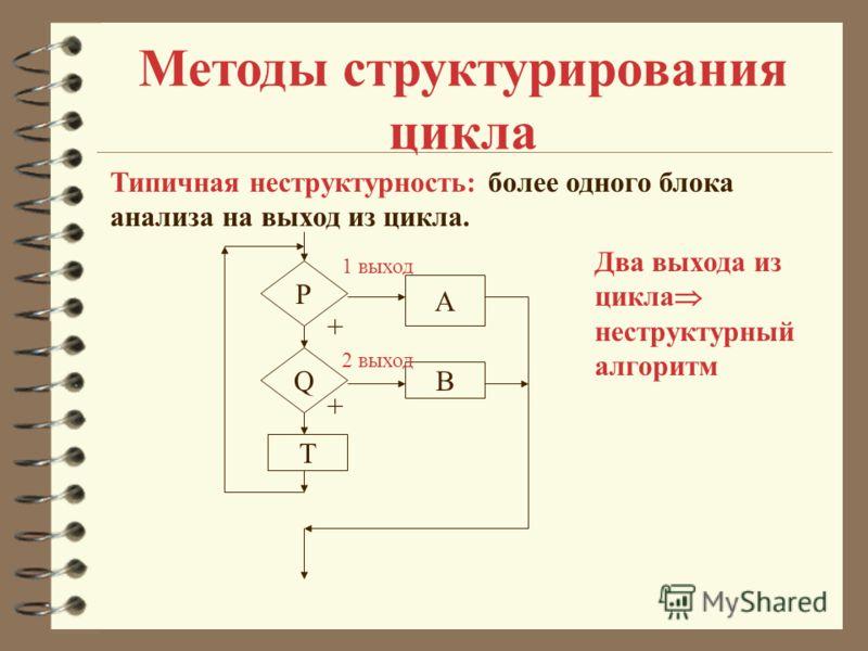 Методы структурирования цикла Типичная неструктурность: более одного блока анализа на выход из цикла. + P Q T + B A 1 выход 2 выход Два выхода из цикла неструктурный алгоритм