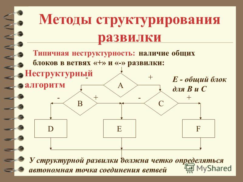 Методы структурирования развилки -- Типичная неструктурность: наличие общих блоков в ветвях «+» и «-» развилки: A BC +- ++ DFE E - общий блок для B и С У структурной развилки должна четко определяться автономная точка соединения ветвей Неструктурный
