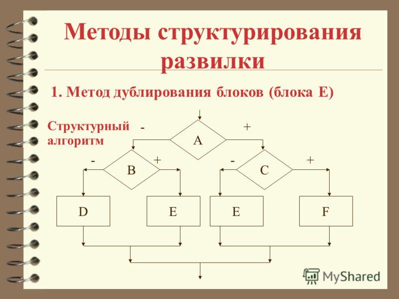Методы структурирования развилки 1. Метод дублирования блоков (блока Е) A BC +- ++ DFEE -- Структурный алгоритм