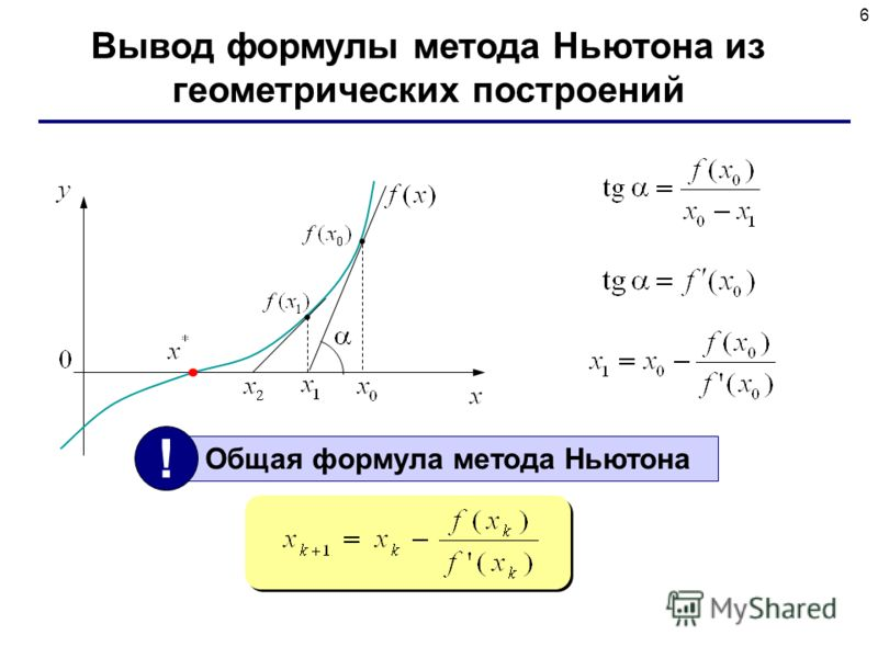 6 Вывод формулы метода Ньютона из геометрических построений Общая формула метода Ньютона !