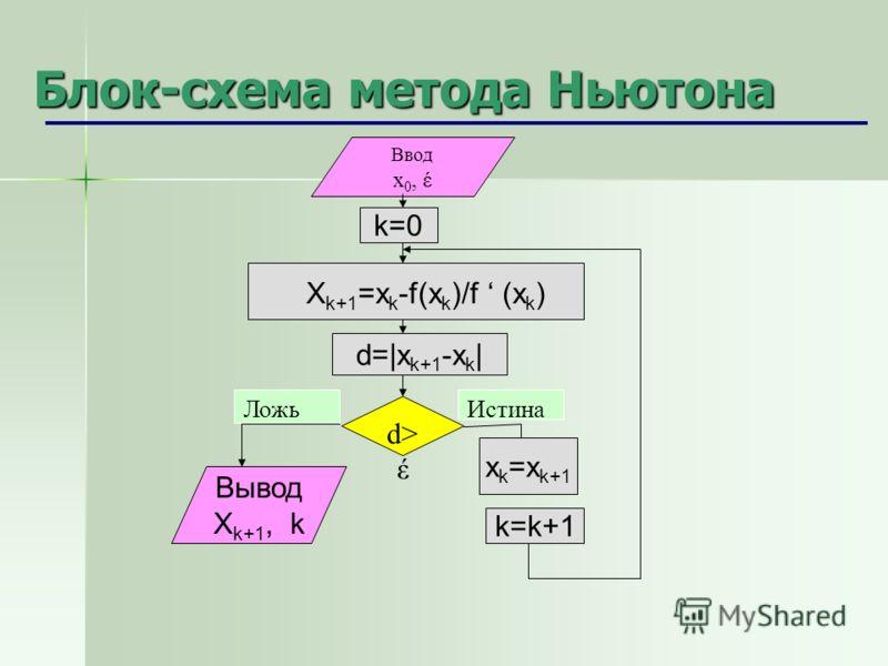 Блок-схема метода Ньютона Ввод x 0, έ d> έ ЛожьИстина k=0 d=|x k+1 -x k | x k =x k+1 Ввод x 0, έ Ввод x 0, έ Вывод X k+1, k k=k+1 X k+1 =x k -f(x k )/f (x k )