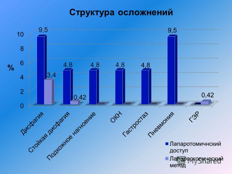 Структура осложнений 9,5 3,4 4,8 %
