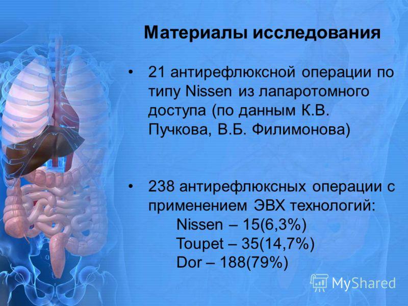 Материалы исследования 21 антирефлюксной операции по типу Nissen из лапаротомного доступа (по данным К.В. Пучкова, В.Б. Филимонова) 238 антирефлюксных операции с применением ЭВХ технологий: Nissen – 15(6,3%) Toupet – 35(14,7%) Dor – 188(79%)