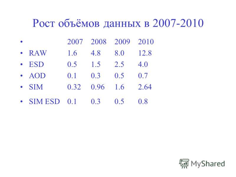 Рост объёмов данных в 2007-2010 2007200820092010 RAW1.64.88.012.8 ESD0.51.52.54.0 AOD0.10.30.50.7 SIM 0.320.961.62.64 SIM ESD0.10.30.50.8