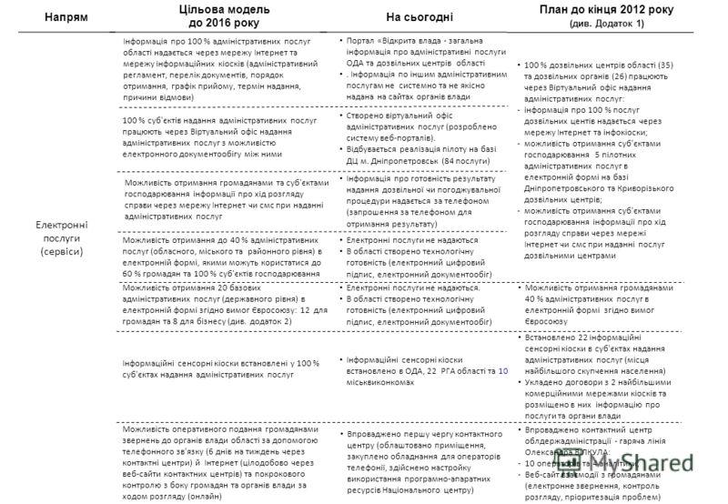 Напрям Цільова модель до 2016 року На сьогодні Електронні послуги (сервіси) План до кінця 2012 року (див. Додаток 1) Інформація про 100 % адміністративних послуг області надається через мережу Інтернет та мережу інформаційних кіосків (адміністративни