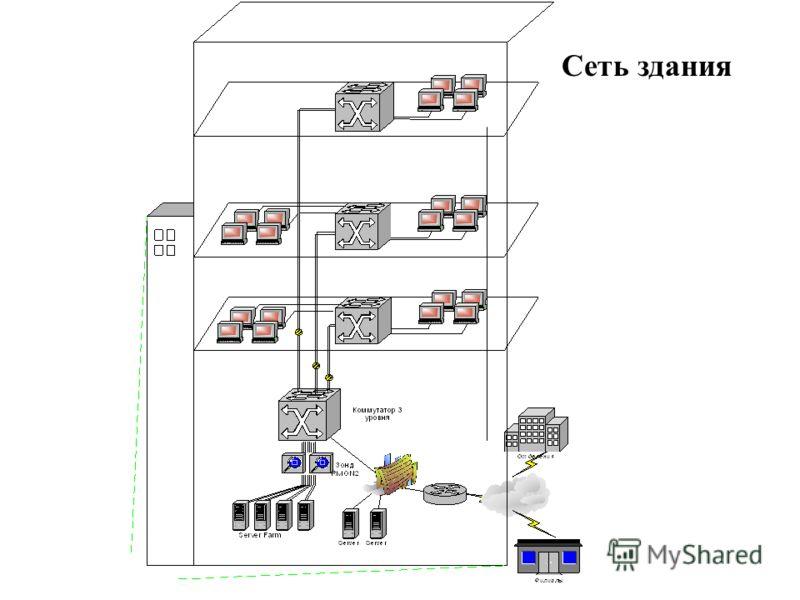 Сеть здания
