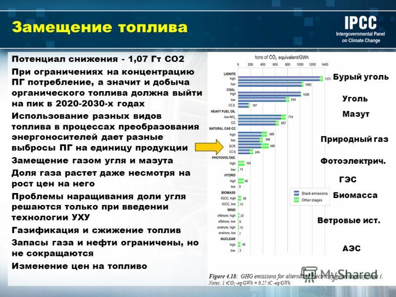 Замещение топлива Потенциал снижения - 1,07 Гт СО2 При ограничениях на концентрацию ПГ потребление, а значит и добыча органического топлива должна выйти на пик в 2020-2030-х годах Использование разных видов топлива в процессах преобразования энергоно