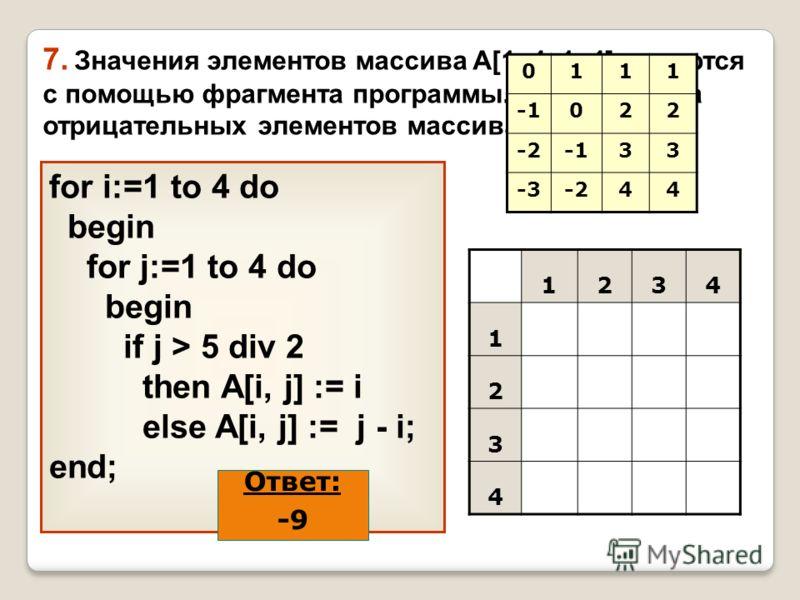 for i:=1 to 4 do begin for j:=1 to 4 do begin if j > 5 div 2 then A[i, j] := i else A[i, j] := j - i; end; 7. Значения элементов массива A[1..4, 1..4] задаются с помощью фрагмента программы. Какова сумма отрицательных элементов массива? Ответ: -9 123