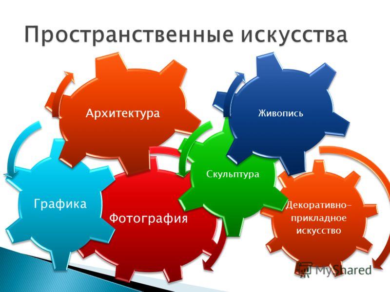 Фотография Графика Архитектура Декоративно- прикладное искусство Скульптура Живопись