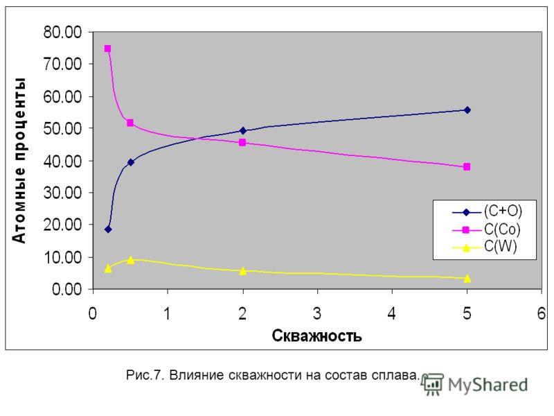 Рис.7. Влияние скважности на состав сплава.