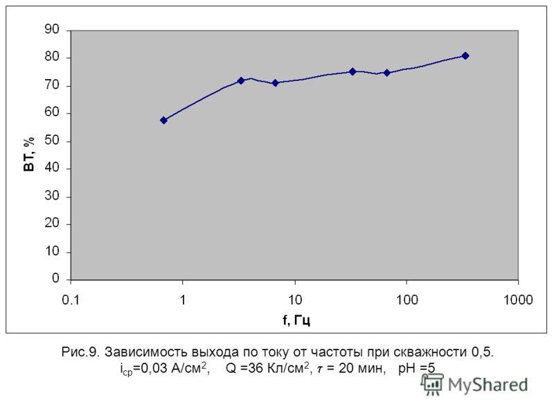 Рис.9. Зависимость выхода по току от частоты при скважности 0,5. i ср =0,03 А/см 2, Q =36 Кл/см 2, = 20 мин, рН =5