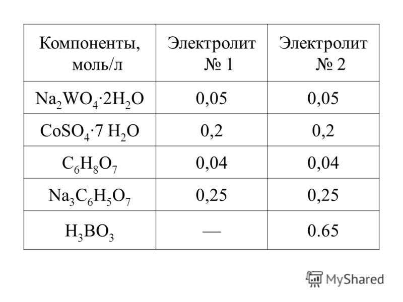 Компоненты, моль/л Электролит 1 Электролит 2 Na 2 WO 4 ·2H 2 O0,05 СоSO 4 ·7 H 2 O0,2 C6H8O7C6H8O7 0,04 Na 3 C 6 H 5 O 7 0,25 H 3 BO 3 0.65