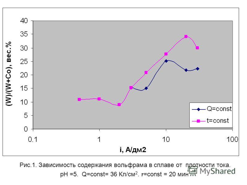 Рис.1. Зависимость содержания вольфрама в сплаве от плотности тока. рН =5. Q=const= 36 Кл/см 2. =const = 20 мин