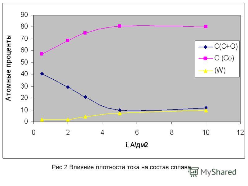 Рис.2 Влияние плотности тока на состав сплава.