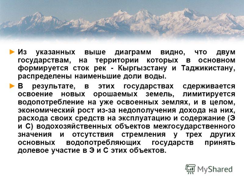 Из указанных выше диаграмм видно, что двум государствам, на территории которых в основном формируется сток рек - Кыргызстану и Таджикистану, распределены наименьшие доли воды. В результате, в этих государствах сдерживается освоение новых орошаемых зе