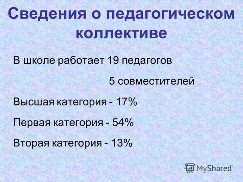 Сведения о педагогическом коллективе В школе работает 19 педагогов 5 совместителей Высшая категория - 17% Первая категория - 54% Вторая категория - 13%