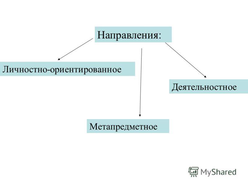 Направления Направления: Личностно-ориентированное Метапредметное Деятельностное