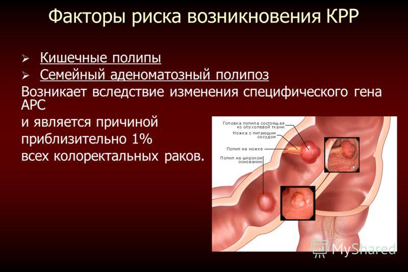 Факторы риска возникновения КРР Кишечные полипы Семейный аденоматозный полипоз Возникает вследствие изменения специфического гена APC и является причиной приблизительно 1% всех колоректальных раков.
