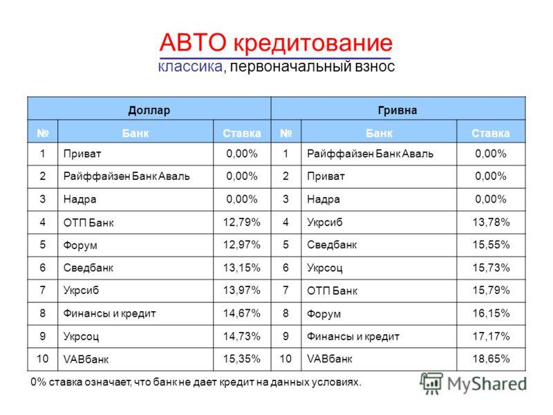 АВТО кредитование классика, первоначальный взнос 0% ставка означает, что банк не дает кредит на данных условиях. ДолларГривна БанкСтавкаБанкСтавка 1Приват0,00%1Райффайзен Банк Аваль0,00% 2Райффайзен Банк Аваль0,00%2Приват0,00% 3Надра0,00%3Надра0,00%