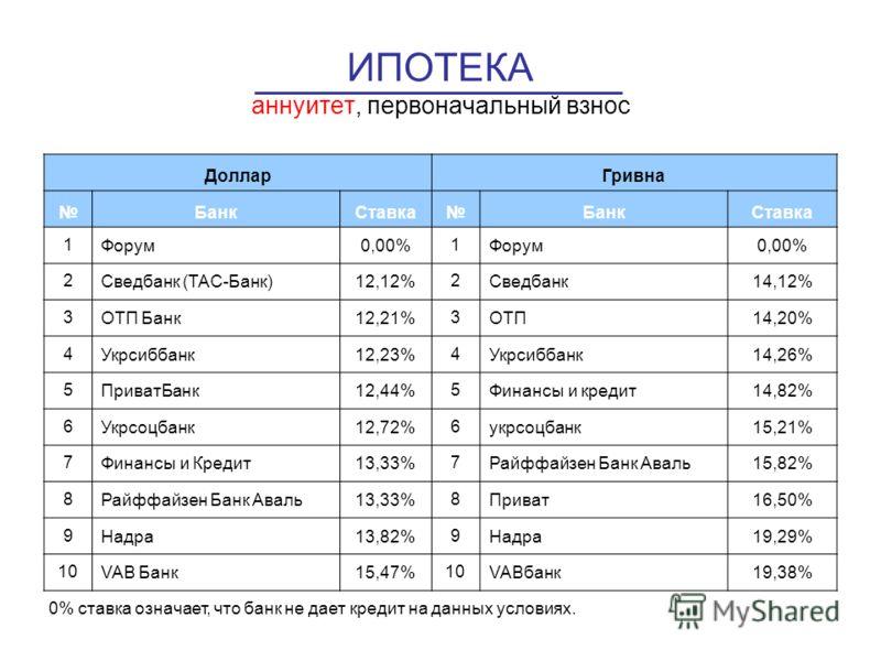 ИПОТЕКА аннуитет, первоначальный взнос 0% ставка означает, что банк не дает кредит на данных условиях. ДолларГривна БанкСтавкаБанкСтавка 1Форум0,00%1Форум0,00% 2Сведбанк (ТАС-Банк)12,12%2Сведбанк14,12% 3ОТП Банк12,21%3ОТП14,20% 4Укрсиббанк12,23%4Укрс