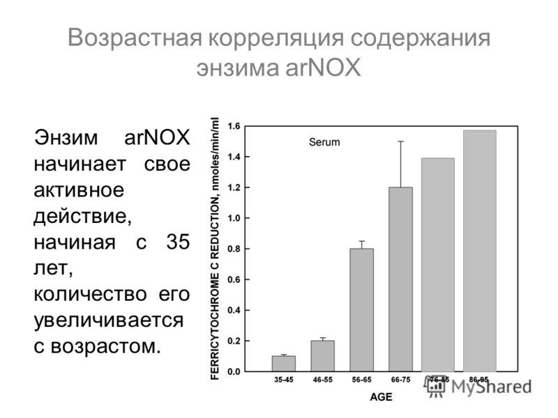 Возрастная корреляция содержания энзима arNOX Энзим arNOX начинает свое активное действие, начиная с 35 лет, количество его увеличивается с возрастом.