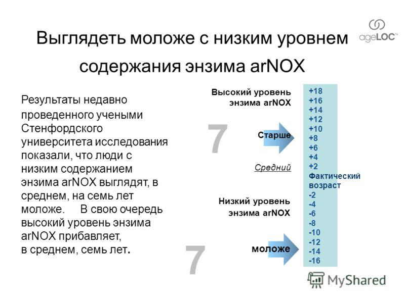 Низкий уровень энзима arNOX моложе Выглядеть моложе с низким уровнем содержания энзима arNOX Результаты недавно проведенного учеными Стенфордского университета исследования показали, что люди с низким содержанием энзима arNOX выглядят, в среднем, на