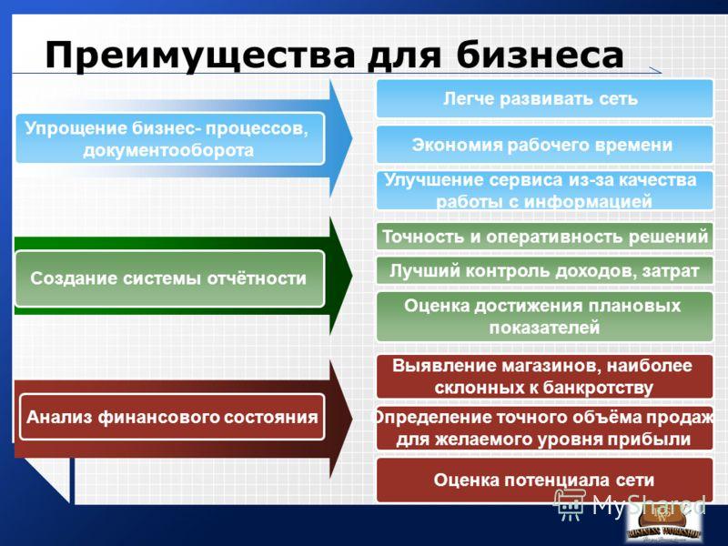 Преимущества для бизнеса Упрощение бизнес- процессов, документооборота Легче развивать сеть Экономия рабочего времени Улучшение сервиса из-за качества работы с информацией Создание системы отчётности Точность и оперативность решений Лучший контроль д