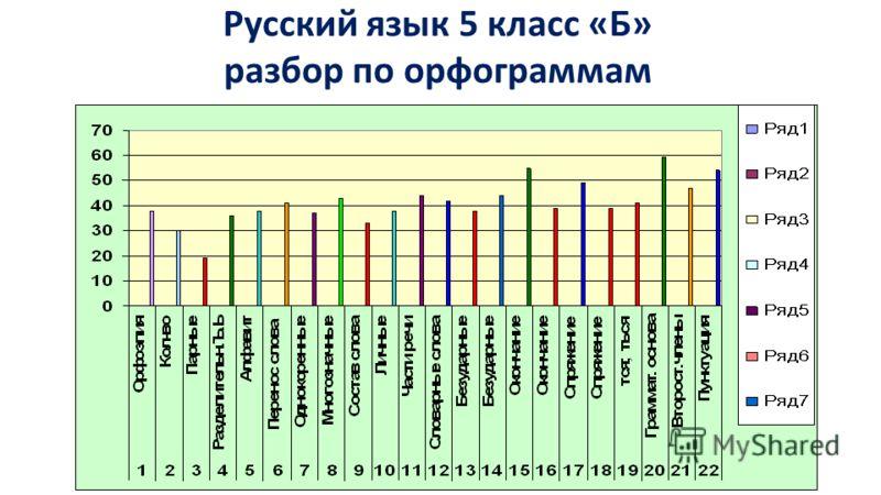 Русский язык 5 класс «Б» разбор по орфограммам