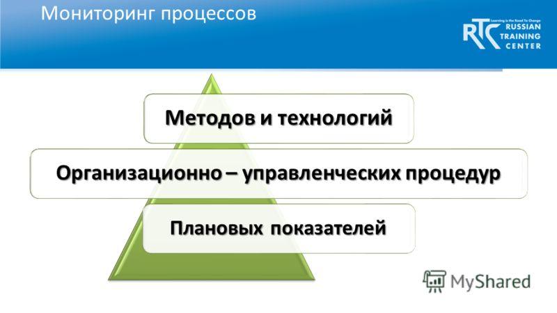 Мониторинг процессов Методов и технологий Организационно – управленческих процедур Плановых показателей
