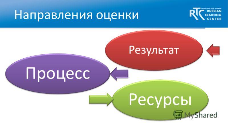 Направления оценки Результат РесурсыПроцесс