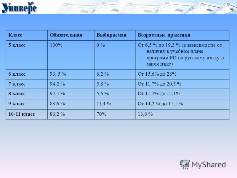 КлассОбязательнаяВыбираемаяВозрастные практики 5 класс100%0 %От 6,5 % до 19,3 % (в зависимости от наличия в учебном плане программ РО по русскому языку и математике) 6 класс93, 5 %6,2 %От 15,6% до 28% 7 класс94,2 %5,8 %От 11,7% до 20,5 % 8 класс94,4