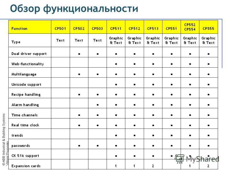 © ABB Industrial & Building Systems Vldimir Psunenko Обзор функциональности