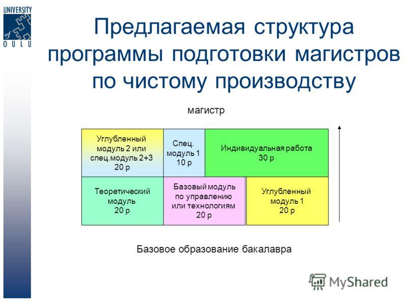 Предлагаемая структура программы подготовки магистров по чистому производству Базовое образование бакалавра магистр Углубленный модуль 1 20 p Теоретический модуль 20 p Спец. модуль 1 10 p Индивидуальная работа 30 p Базовый модуль по управлению или те