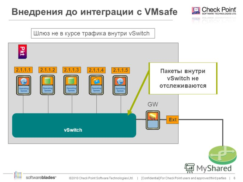6 6©2010 Check Point Software Technologies Ltd. | [Confidential] For Check Point users and approved third parties | 2.1.1.12.1.1.32.1.1.1 vSwitch 2.1.1.2 2.1.1.5 2.1.1.4 Ext GW Шлюз не в курсе трафика внутри vSwitch Пакеты внутри vSwitch не отслежива