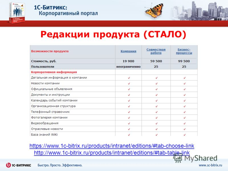 Редакции продукта (СТАЛО) https://www.1c-bitrix.ru/products/intranet/editions/#tab-choose-link http://www.1c-bitrix.ru/products/intranet/editions/#tab-table-link