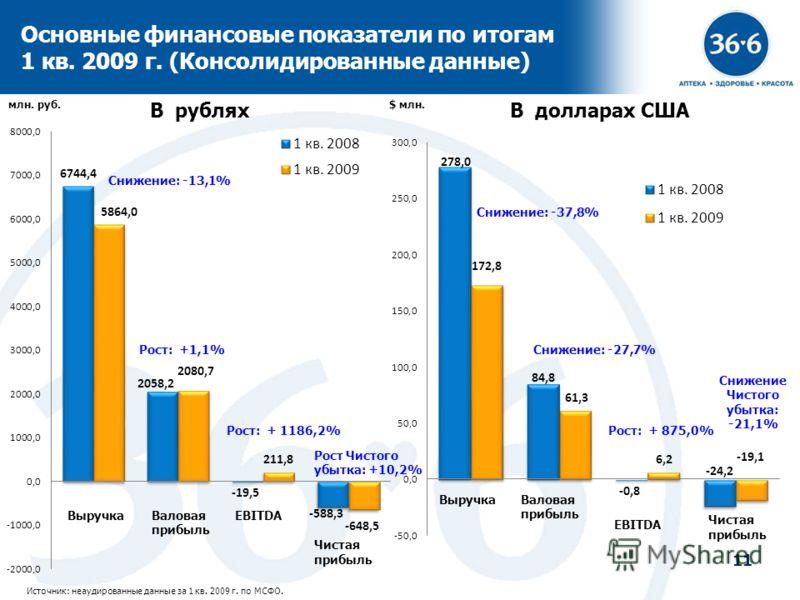 11 Основные финансовые показатели по итогам 1 кв. 2009 г. (Консолидированные данные) Источник: неаудированные данные за 1 кв. 2009 г. по МСФО. В рубляхВ долларах США млн. руб.$ млн. Рост: +1,1% Рост Чистого убытка: +10,2% Снижение: -37,8% Снижение: -
