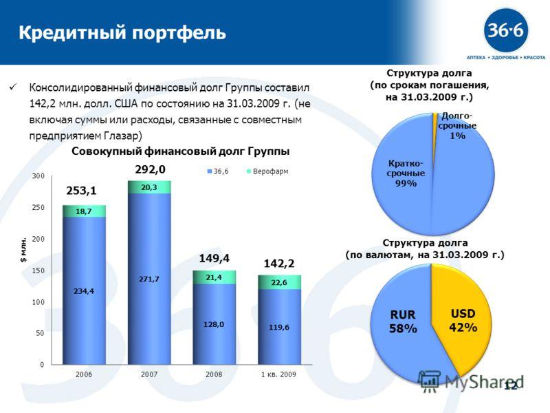 12 Кредитный портфель Структура долга (по валютам, на 31.03.2009 г.) Структура долга (по срокам погашения, на 31.03.2009 г.) Консолидированный финансовый долг Группы составил 142,2 млн. долл. США по состоянию на 31.03.2009 г. (не включая суммы или ра